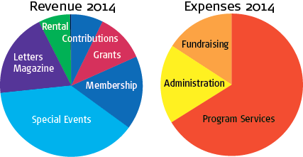 CAMP Rehoboth Financial Graphs 2014
