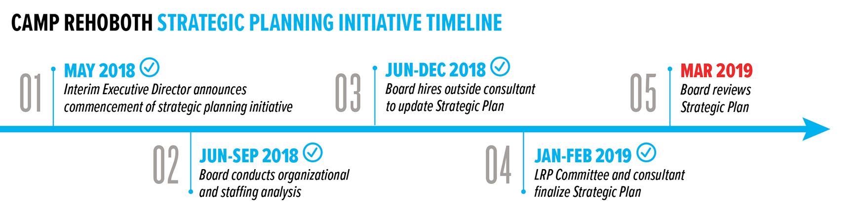 strategic plan timeline 1