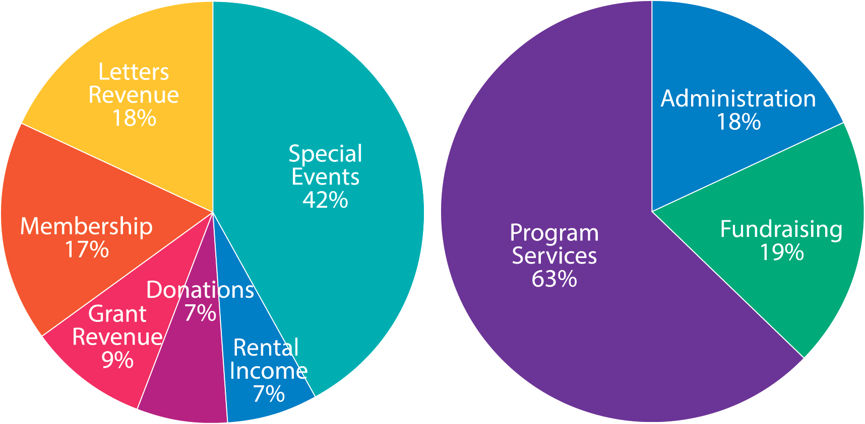 CAMP Rehoboth Income and Expenses 2015